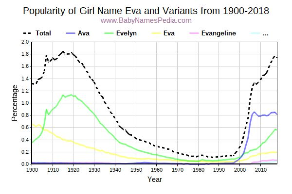 Variant Popularity Trend  for Eva  from 1900 to 2016