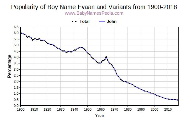 Variant Popularity Trend  for Evaan  from 1900 to 2015