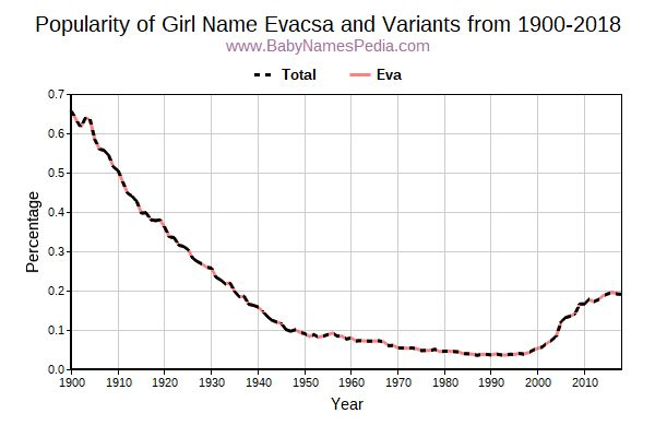 Variant Popularity Trend  for Evacsa  from 1900 to 2017