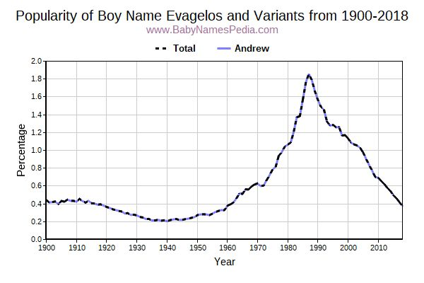 Variant Popularity Trend  for Evagelos  from 1900 to 2015