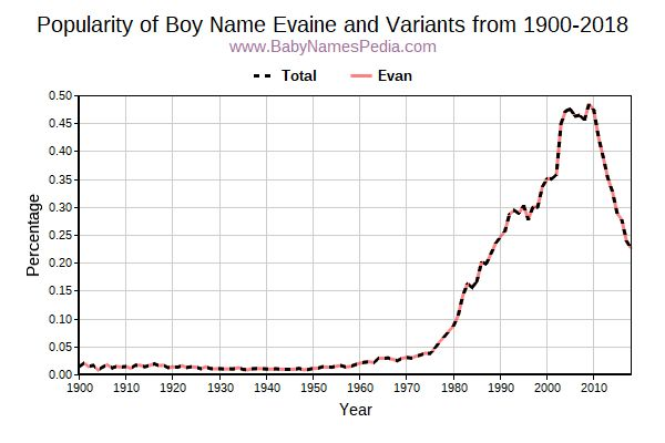 Variant Popularity Trend  for Evaine  from 1900 to 2015