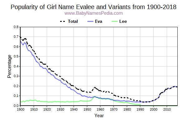 Variant Popularity Trend  for Evalee  from 1900 to 2017