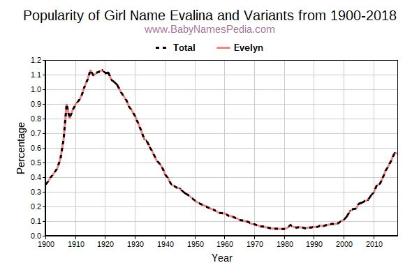 Variant Popularity Trend  for Evalina  from 1900 to 2018