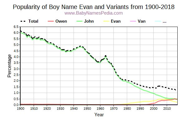 Variant Popularity Trend  for Evan  from 1900 to 2017