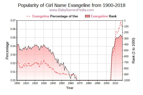 Popularity Trend  for Evangeline  from 1900 to 2018