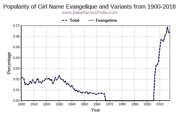 Variant Popularity Trend  for Evangelique  from 1900 to 2015