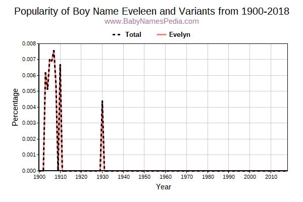 Variant Popularity Trend  for Eveleen  from 1900 to 2018