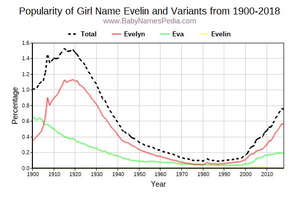 Variant Popularity Trend  for Evelin  from 1900 to 2018