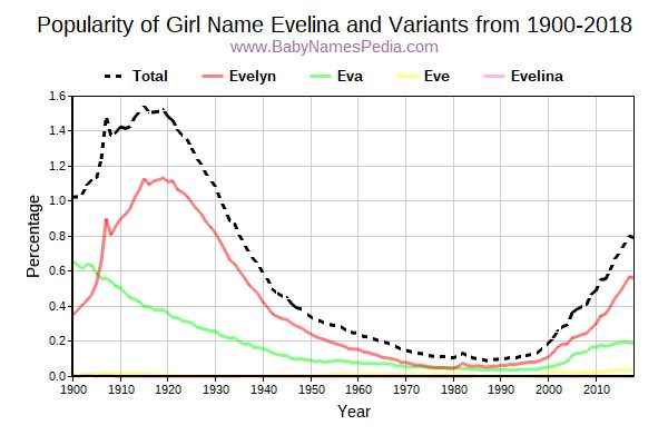 Variant Popularity Trend  for Evelina  from 1900 to 2016