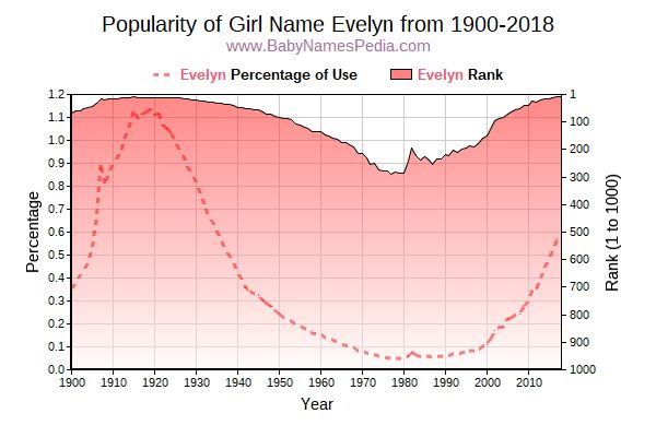 Popularity Trend  for Evelyn  from 1900 to 2018