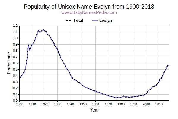 Unisex Popularity Trend  for Evelyn  from 1900 to 2018
