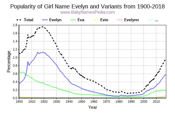 Variant Popularity Trend  for Evelyn  from 1900 to 2018