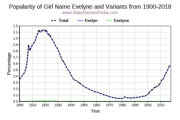 Variant Popularity Trend  for Evelyne  from 1900 to 2018