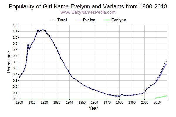 Variant Popularity Trend  for Evelynn  from 1900 to 2018