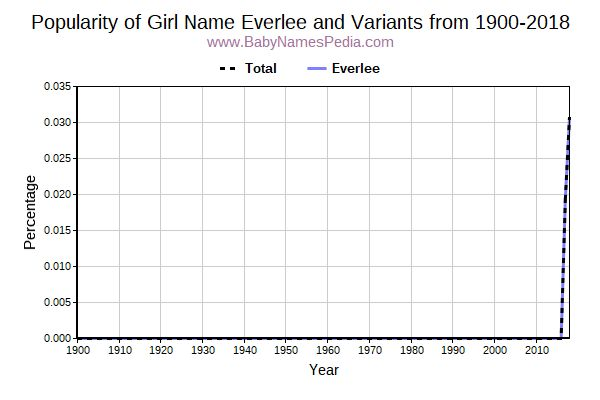 Variant Popularity Trend  for Everlee  from 1900 to 2016