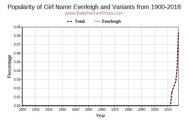Variant Popularity Trend  for Everleigh  from 1900 to 2016