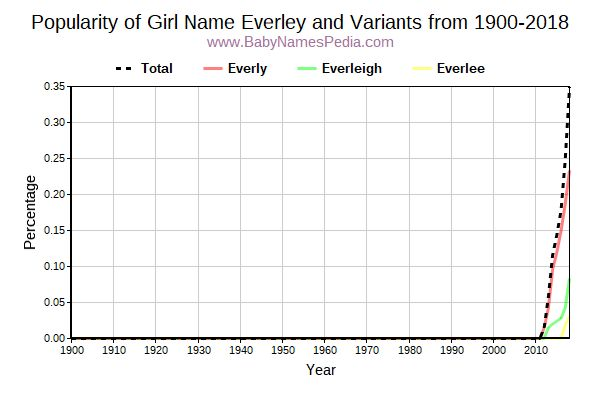Variant Popularity Trend  for Everley  from 1900 to 2016