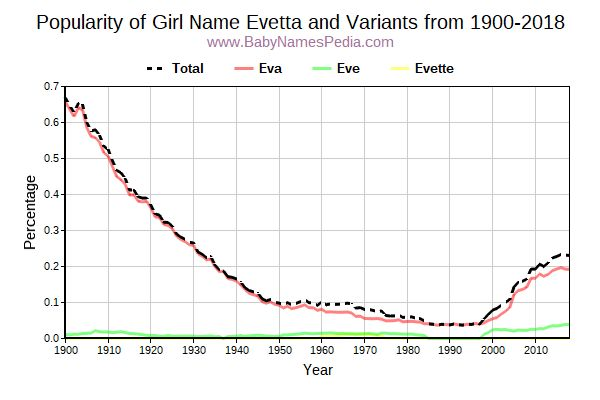 Variant Popularity Trend  for Evetta  from 1900 to 2017