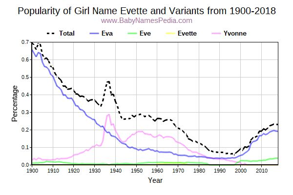 Variant Popularity Trend  for Evette  from 1900 to 2017