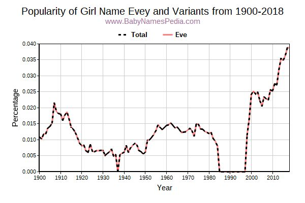 Variant Popularity Trend  for Evey  from 1900 to 2017