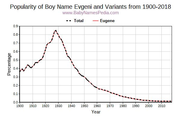 Variant Popularity Trend  for Evgeni  from 1900 to 2017
