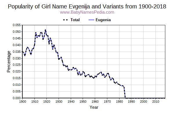 Variant Popularity Trend  for Evgenija  from 1900 to 2016