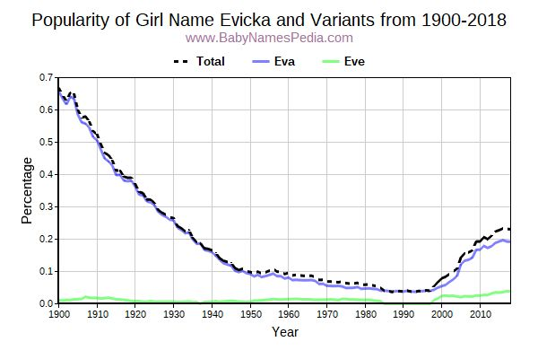 Variant Popularity Trend  for Evicka  from 1900 to 2017