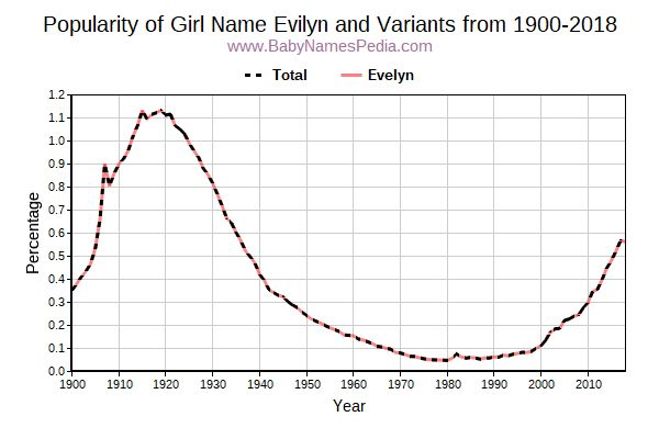 Variant Popularity Trend  for Evilyn  from 1900 to 2018