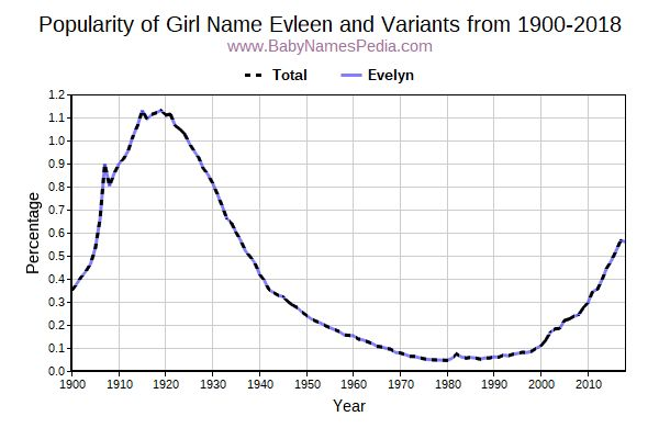Variant Popularity Trend  for Evleen  from 1900 to 2018