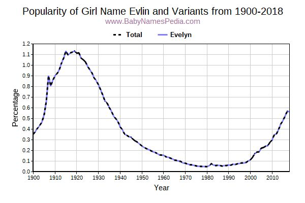 Variant Popularity Trend  for Evlin  from 1900 to 2018