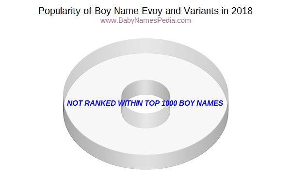 Variant Popularity Chart  for Evoy  in 2017