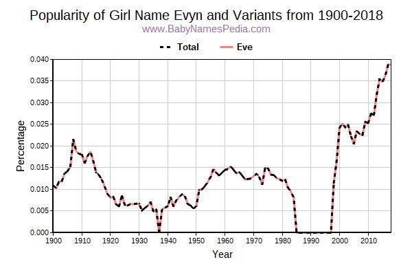 Variant Popularity Trend  for Evyn  from 1900 to 2015