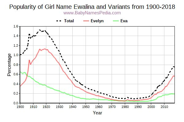 Variant Popularity Trend  for Ewalina  from 1900 to 2018