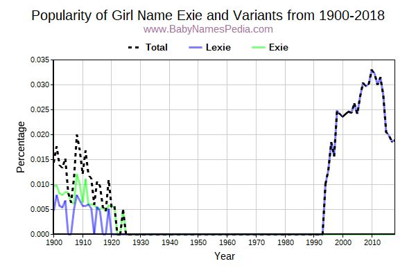 Variant Popularity Trend  for Exie  from 1900 to 2018