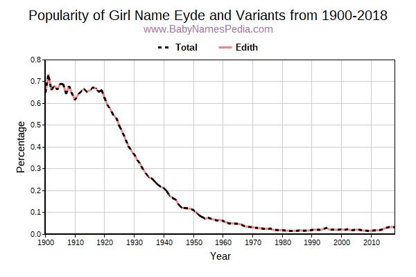 Variant Popularity Trend  for Eyde  from 1900 to 2017