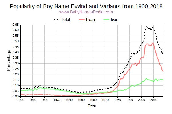 Variant Popularity Trend  for Eyvind  from 1900 to 2017