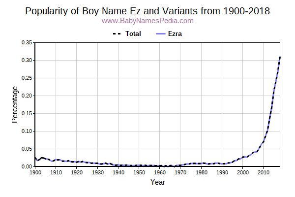 Variant Popularity Trend  for Ez  from 1900 to 2017