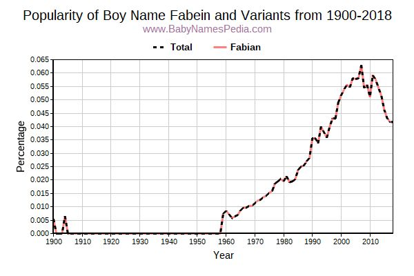 Variant Popularity Trend  for Fabein  from 1900 to 2017