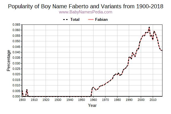 Variant Popularity Trend  for Faberto  from 1900 to 2017
