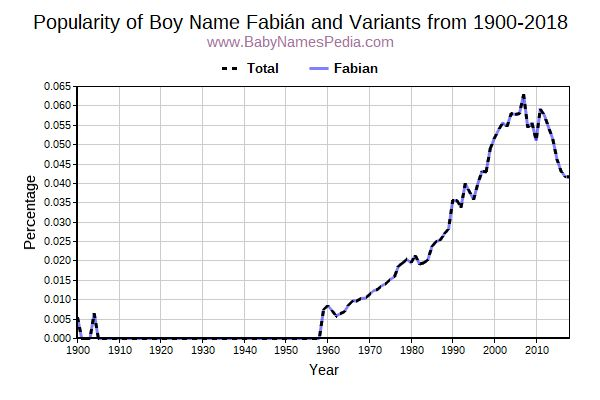 Variant Popularity Trend  for Fabián  from 1900 to 2017