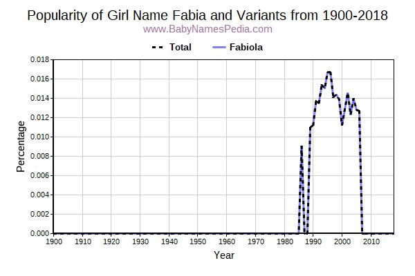 Variant Popularity Trend  for Fabia  from 1900 to 2017