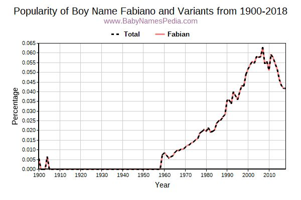 Variant Popularity Trend  for Fabiano  from 1900 to 2018