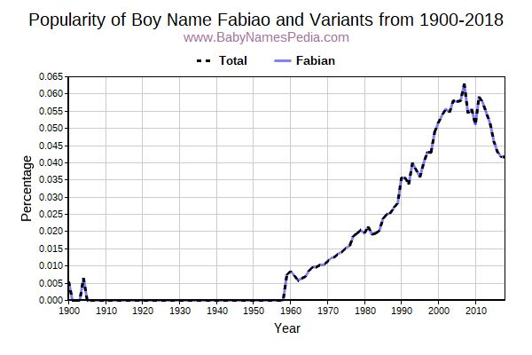 Variant Popularity Trend  for Fabiao  from 1900 to 2017