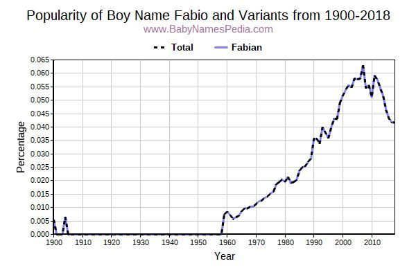 Variant Popularity Trend  for Fabio  from 1900 to 2018