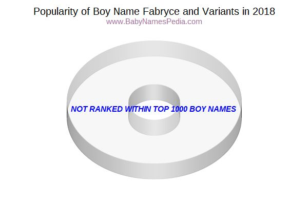 Variant Popularity Chart  for Fabryce  in 2017
