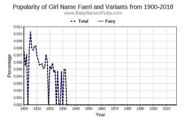 Variant Popularity Trend  for Faeri  from 1900 to 2018