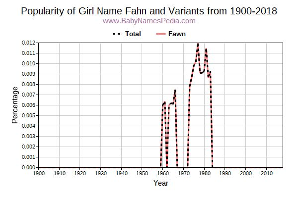 Variant Popularity Trend  for Fahn  from 1900 to 2018