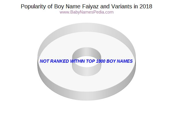 Variant Popularity Chart  for Faiyaz  in 2018