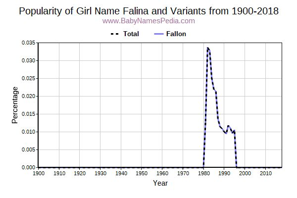 Variant Popularity Trend  for Falina  from 1900 to 2016