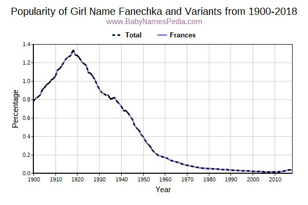 Variant Popularity Trend  for Fanechka  from 1900 to 2018